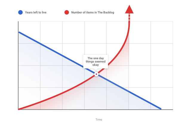the backlog graph